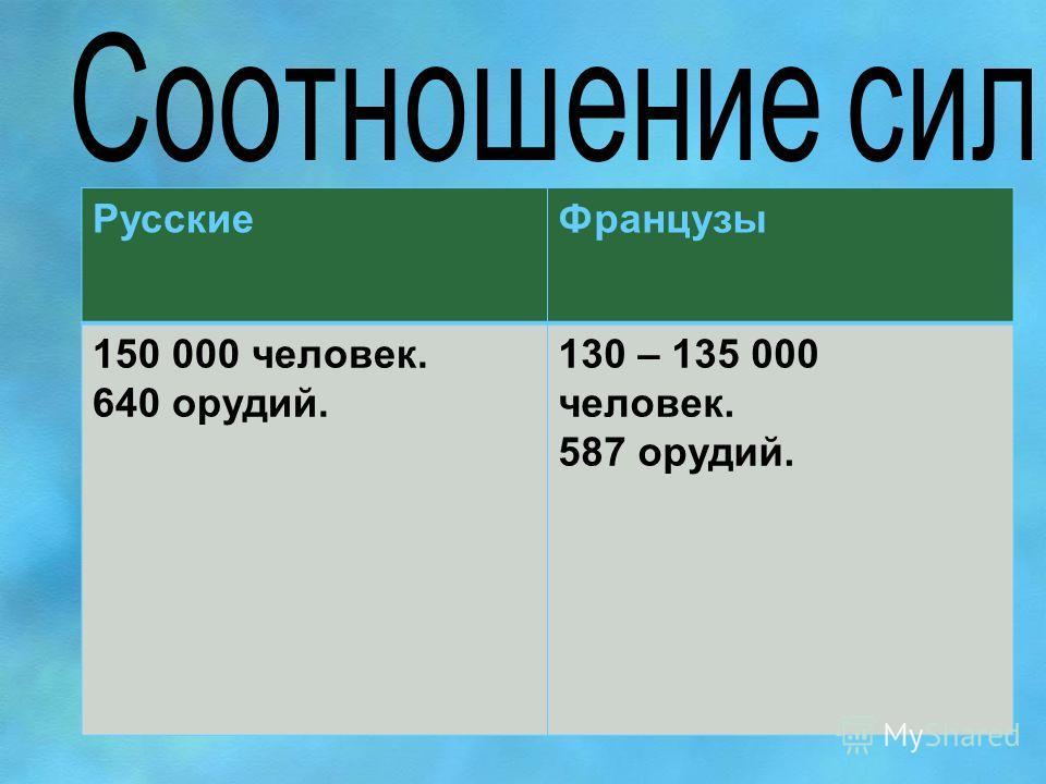 Русские Французы 150 000 человек. 640 орудий. 130 – 135 000 человек. 587 орудий.