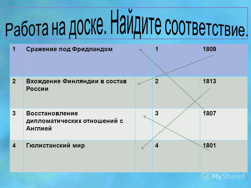 1Сражение под Фридландом 11809 2Вхождение Финляндии в состав России 21813 3Восстановление дипломатических отношений с Англией 31807 4Гюлистанский мир 41801