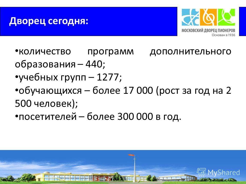 Дворец сегодня: количество программ дополнительного образования – 440; учебных групп – 1277; обучающихся – более 17 000 (рост за год на 2 500 человек); посетителей – более 300 000 в год.