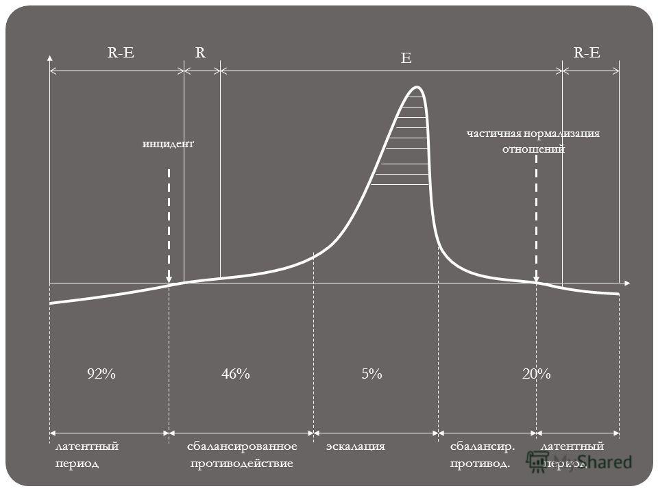 латентный сбалансированное эскалациясбалансир. латентный период противодействиепротивод. период инцидент R-ER E 92%46%5%20% частичная нормализация отношений