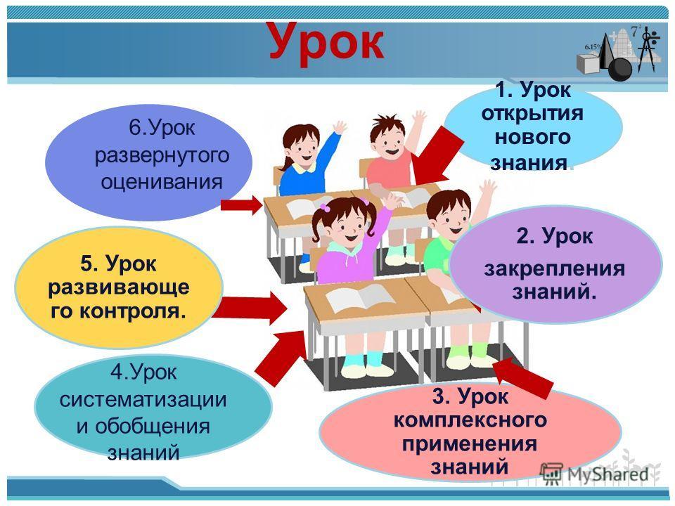 1. Урок открытия нового знания. 2. Урок закрепления знаний. 3. Урок комплексного применения знаний 5. Урок развивающе го контроля. Урок 4. Урок систематизации и обобщения знаний 6. Урок развернутого оценивания