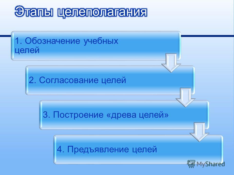 1. Обозначение учебных целей 2. Согласование целей 3. Построение « древа целей »4. Предъявление целей