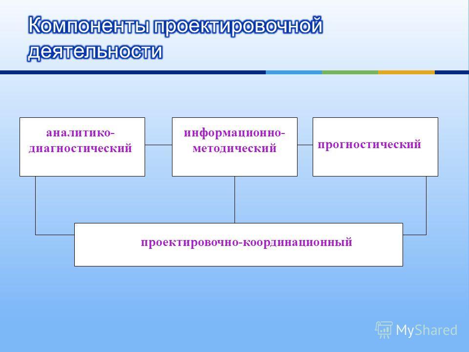 аналитико- диагностический информационно- методический прогностический проектировочно-координационный