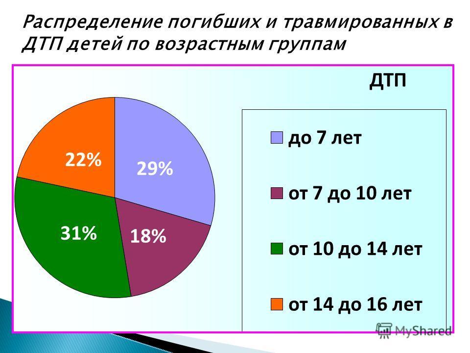 Распределение погибших и травмированных в ДТП детей по возрастным группам