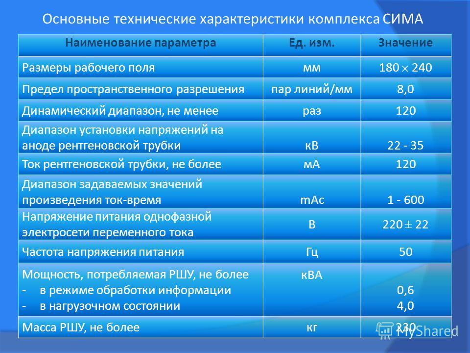 Основные технические характеристики комплекса СИМА Наименование параметра Ед. изм.Значение Размеры рабочего полямм 180 240 Предел пространственного разрешенияпар линий/мм 8,0 Динамический диапазон, не менеераз 120 Диапазон установки напряжений на ано