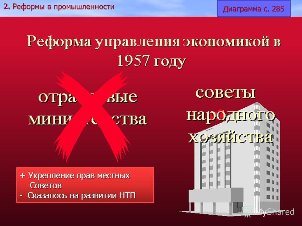 + Укрепление прав местных Советов Советов - Сказалось на развитии НТП Диаграмма с. 285