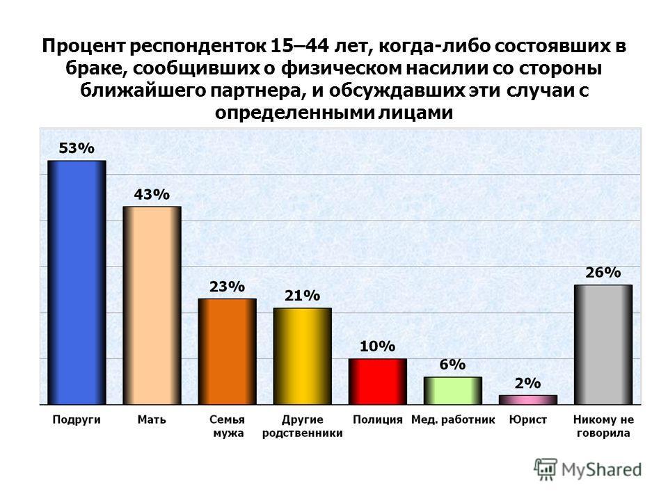 Процент респонденток 15–44 лет, когда-либо состоявших в браке, сообщивших о физическом насилии со стороны ближайшего партнера, и обсуждавших эти случаи с определенными лицами