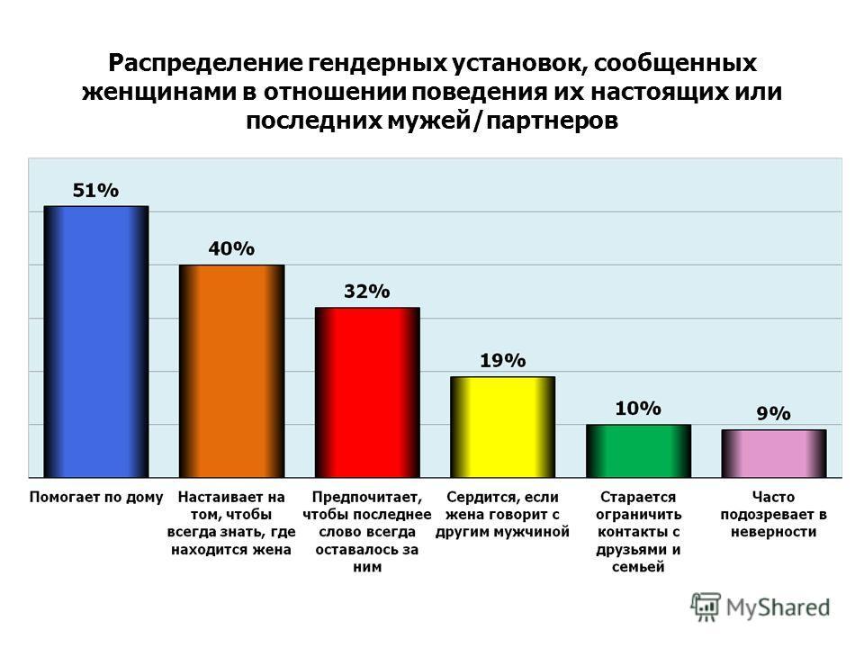 Распределение гендерных установок, сообщенных женщинами в отношении поведения их настоящих или последних мужей/партнеров