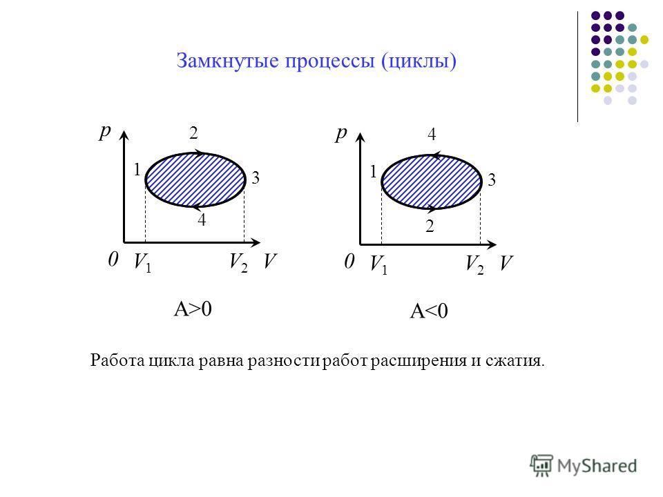 Замкнутые процессы (циклы) А>0 А