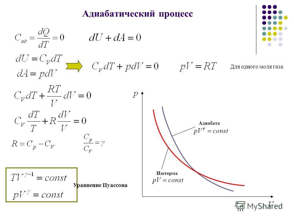 Адиабатический процесс Уравнение Пуассона Изотерма Адиабата Для одного моля газа
