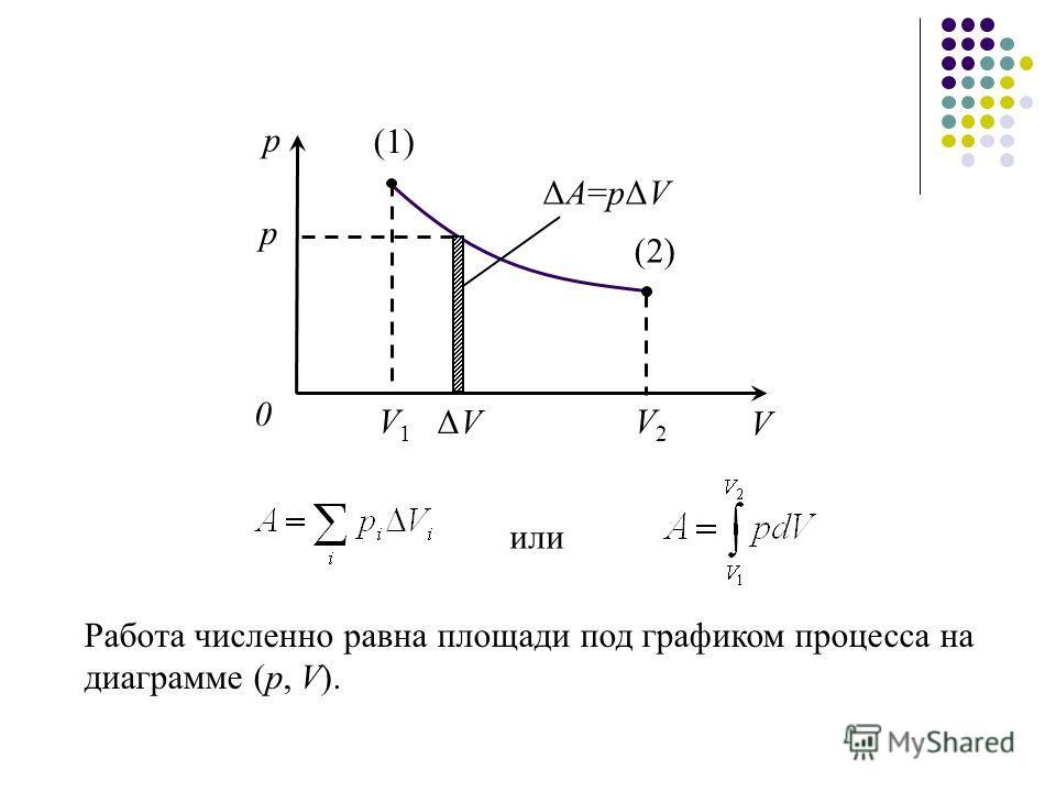 (1) (2) V1V1 0 р V V2V2 р ΔA=pΔVΔA=pΔV ΔVΔV Работа численно равна площади под графиком процесса на диаграмме (p, V). или