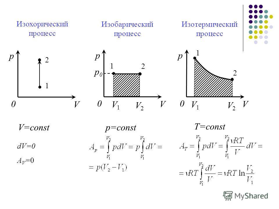0 р V 1 2 Изохорический процесс V=const dV=0 AV=0AV=0 Изобарический процесс Изотермический процесс 0 р V 1 2 р 0 р 0 V1V1 V2V2 р=const 0 р V 1 2 V1V1 V2V2 T=const