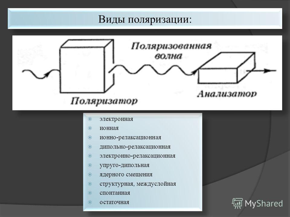 электронная ионная ионно-релаксационная дипольно-релаксационная электронно-релаксационная упруго-дипольная ядерного смещения структурная, междуслойная спонтанная остаточная электронная ионная ионно-релаксационная дипольно-релаксационная электронно-ре