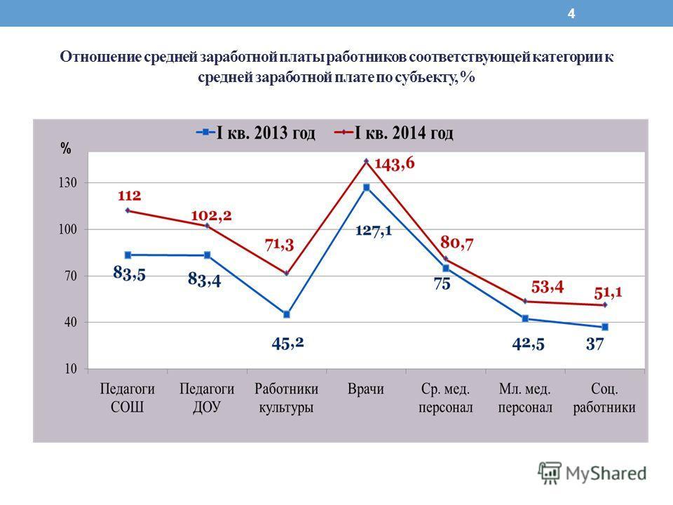 4 Отношение средней заработной платы работников соответствующей категории к средней заработной плате по субъекту, %