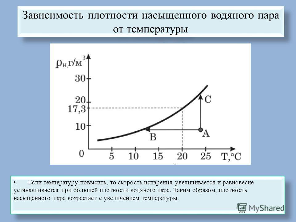 Зависимость плотности насыщенного водяного пара от температуры Если температуру повысить, то скорость испарения увеличивается и равновесие устанавливается при большей плотности водяного пара. Таким образом, плотность насыщенного пара возрастает с уве