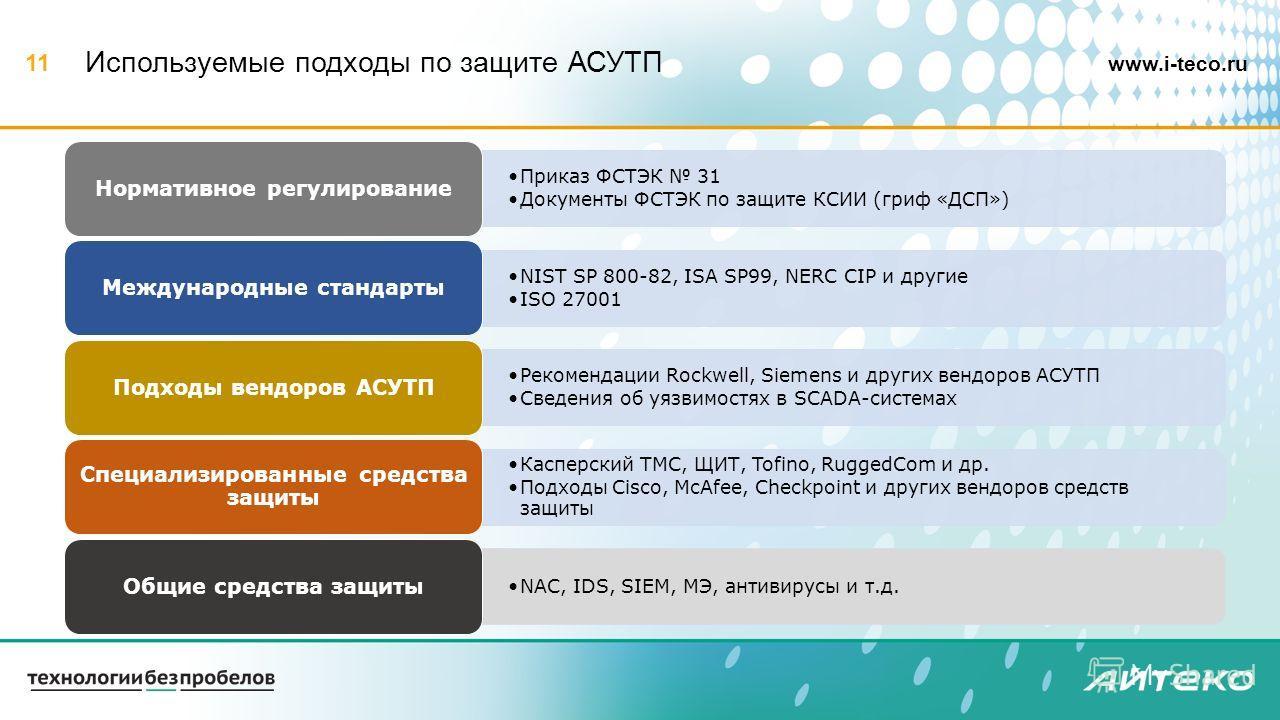 www.i-teco.ru 11 Используемые подходы по защите АСУТП Приказ ФСТЭК 31 Документы ФСТЭК по защите КСИИ (гриф «ДСП») Нормативное регулирование NIST SP 800-82, ISA SP99, NERC CIP и другие ISO 27001 Международные стандарты Рекомендации Rockwell, Siemens и