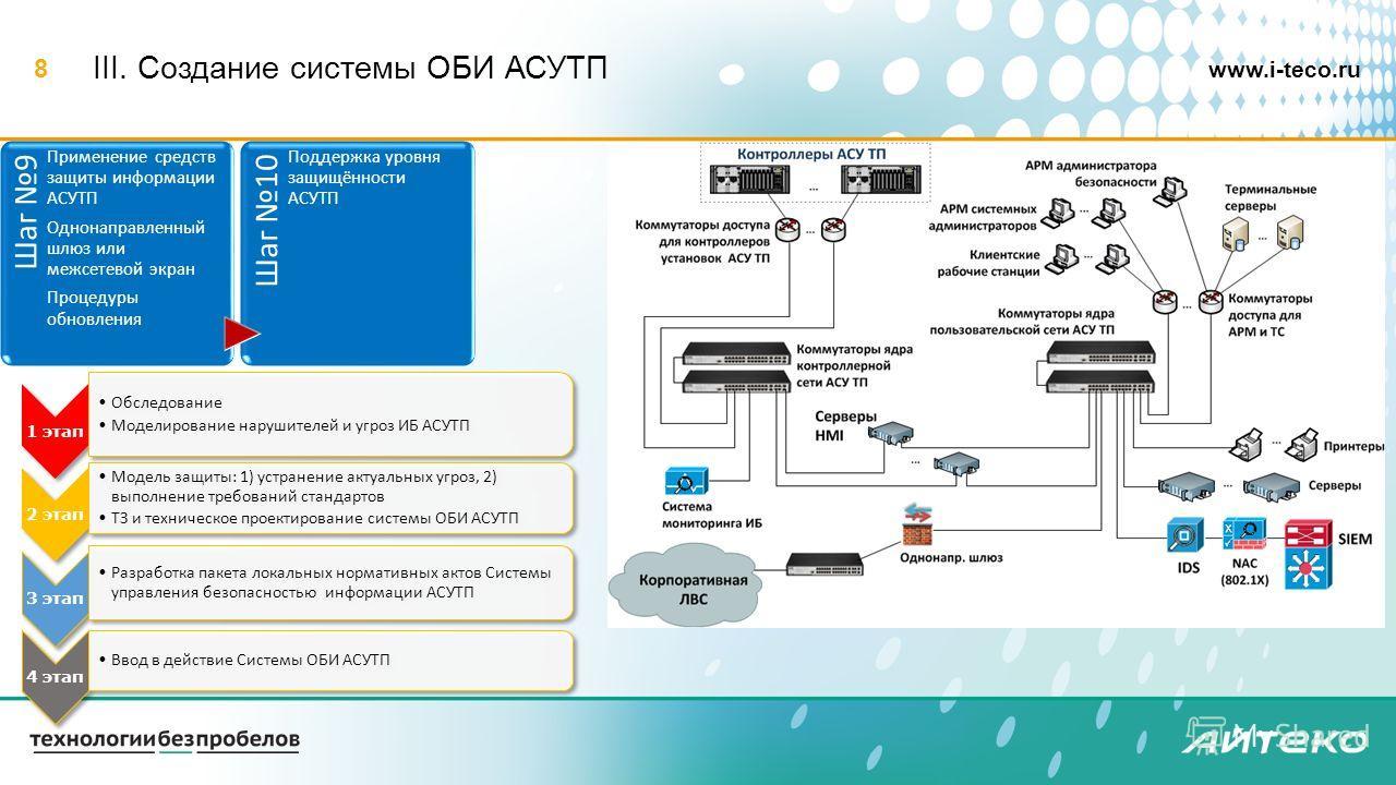 www.i-teco.ru 8 III. Создание системы ОБИ АСУТП Шаг 9 Применение средств защиты информации АСУТП Однонаправленный шлюз или межсетевой экран Процедуры обновления Шаг 10 Поддержка уровня защищённости АСУТП 1 этап Обследование Моделирование нарушителей