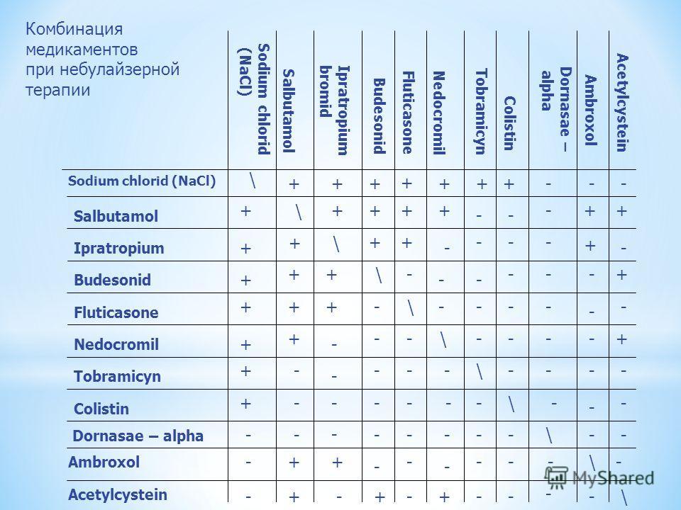 Acetylcystein Ambroxol Acetylcystein Dornasae – alpha Dornasae – alpha Colistin Acetylcystein Ambroxol Tobramicyn Nedocromil Fluticasone Budesonid Ipratropium bromid Salbutamol Sodium chlorid (NaCl) Sodium chlorid (NaCl) \ \ \ \ \ \ \ \ \ \ \ + + + +