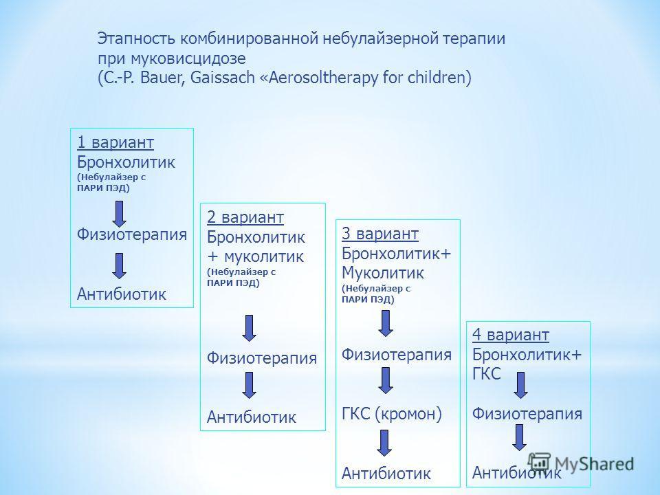 Этапность комбинированной небулайзерной терапии при муковисцидозе (C.-P. Bauer, Gaissach «Aerosoltherapy for children) 1 вариант Бронхолитик (Небулайзер с ПАРИ ПЭД) Физиотерапия Антибиотик 2 вариант Бронхолитик + муколитик (Небулайзер с ПАРИ ПЭД) Физ