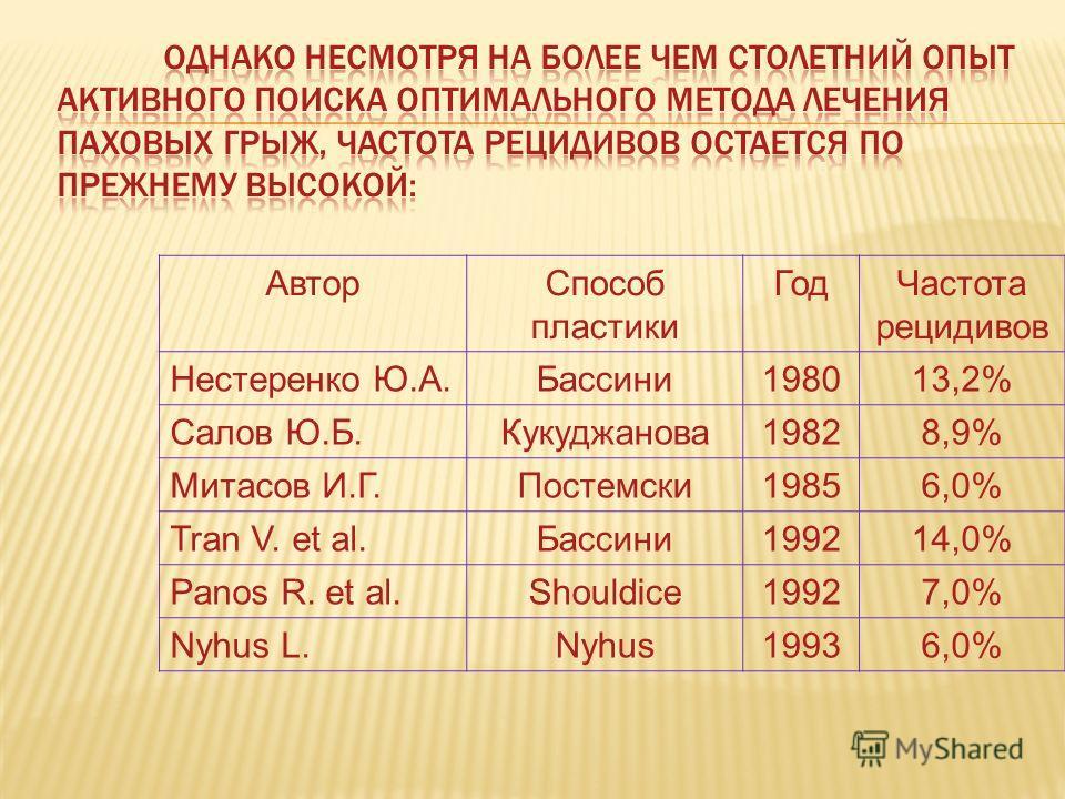 Автор Способ пластики Год Частота рецидивов Нестеренко Ю.А.Бассини 198013,2% Салов Ю.Б.Кукуджанова 19828,9% Митасов И.Г.Постемски 19856,0% Tran V. et al.Бассини 199214,0% Panos R. et al.Shouldice19927,0% Nyhus L.Nyhus19936,0%