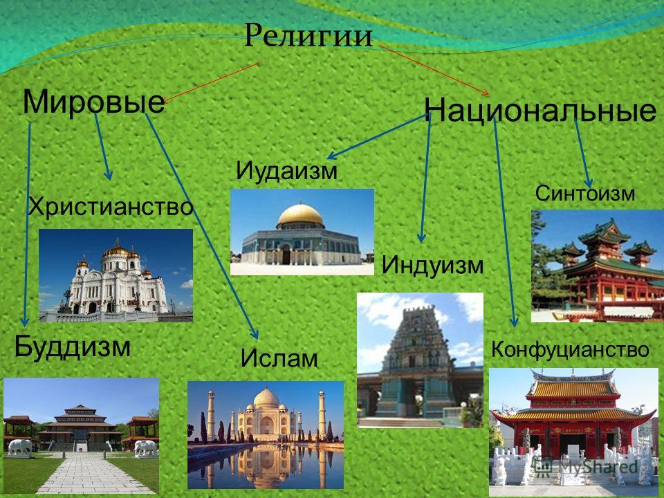 Религии Мировые Национальные Буддизм Христианство Ислам Иудаизм Индуизм Конфуцианство Синтоизм