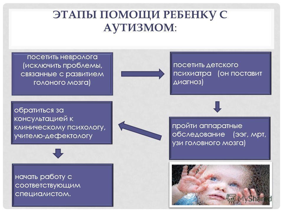 ЭТАПЫ ПОМОЩИ РЕБЕНКУ С АУТИЗМОМ : посетить невролога (исключить проблемы, связанные с развитием голоного мозга) посетить детского психиатра (он поставит диагноз) пройти аппаратные обследование (ээг, мрт, узи головного мозга) обратиться за консультаци
