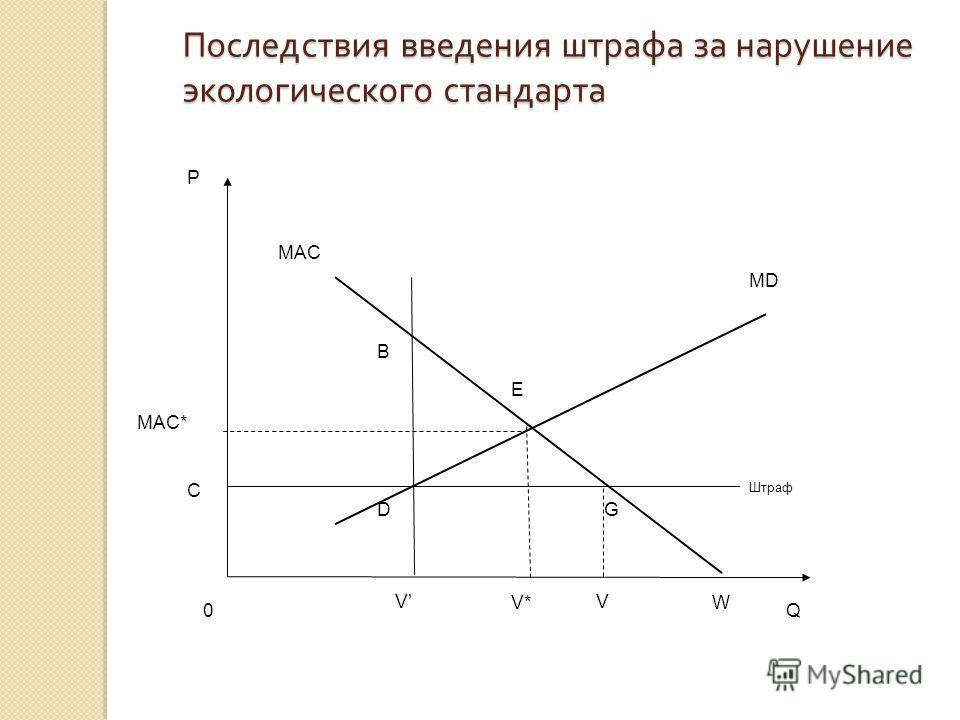 Последствия введения штрафа за нарушение экологического стандарта MAC* G D MD E P Q0 MAC V* VV B C Штраф W