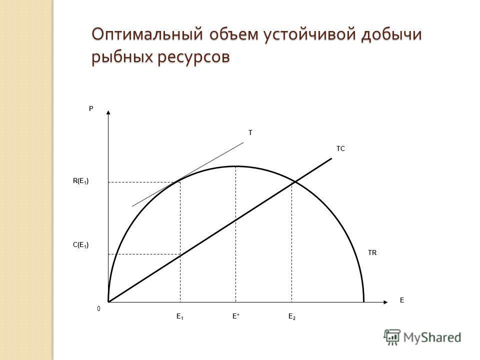 Оптимальный объем устойчивой добычи рыбных ресурсов C(E 1 ) R(E 1 ) P E E2E2 E*E1E1 0 TC T TR