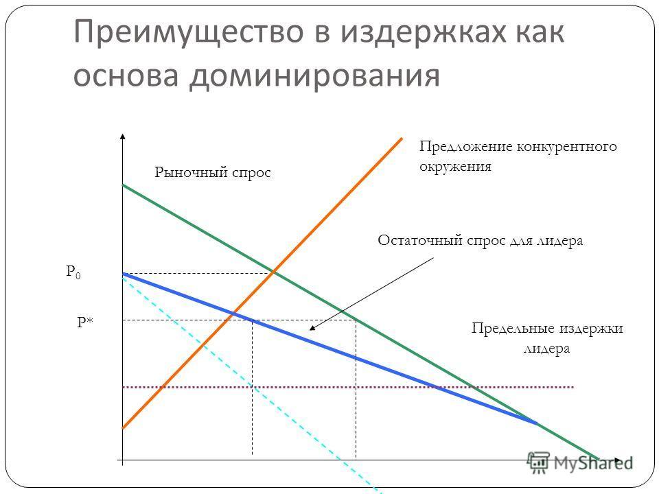 4 Преимущество в издержках как основа доминирования Рыночный спрос Предложение конкурентного окружения Предельные издержки лидера Остаточный спрос для лидера Р* Р0Р0
