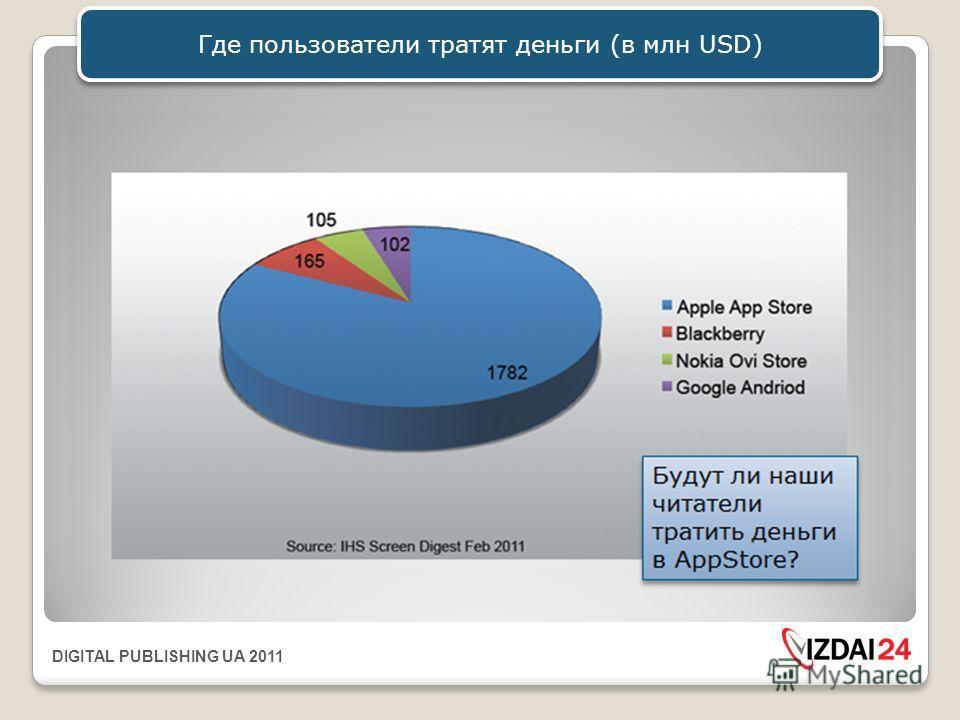 DIGITAL PUBLISHING UA 2011 Где пользователи тратят деньги (в млн USD)