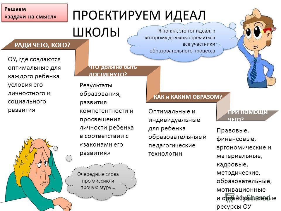 ПРОЕКТИРУЕМ ИДЕАЛ ШКОЛЫ РАДИ ЧЕГО, КОГО? ЧТО должно быть ДОСТИГНУТО? КАК и КАКИМ ОБРАЗОМ? ПРИ ПОМОЩИ ЧЕГО? ОУ, где создаются оптимальные для каждого ребенка условия его личностного и социального развития Результаты образования, развития компетентност