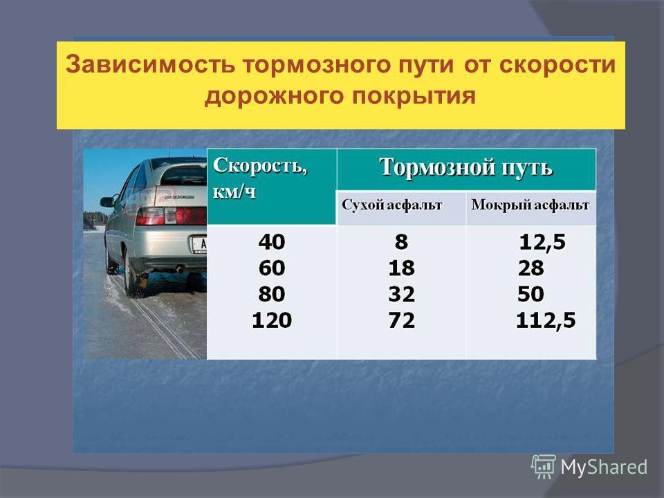 Зависимость тормозного пути от скорости дорожного покрытия