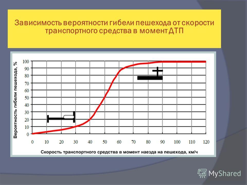 Зависимость вероятности гибели пешехода от скорости транспортного средства в момент ДТП