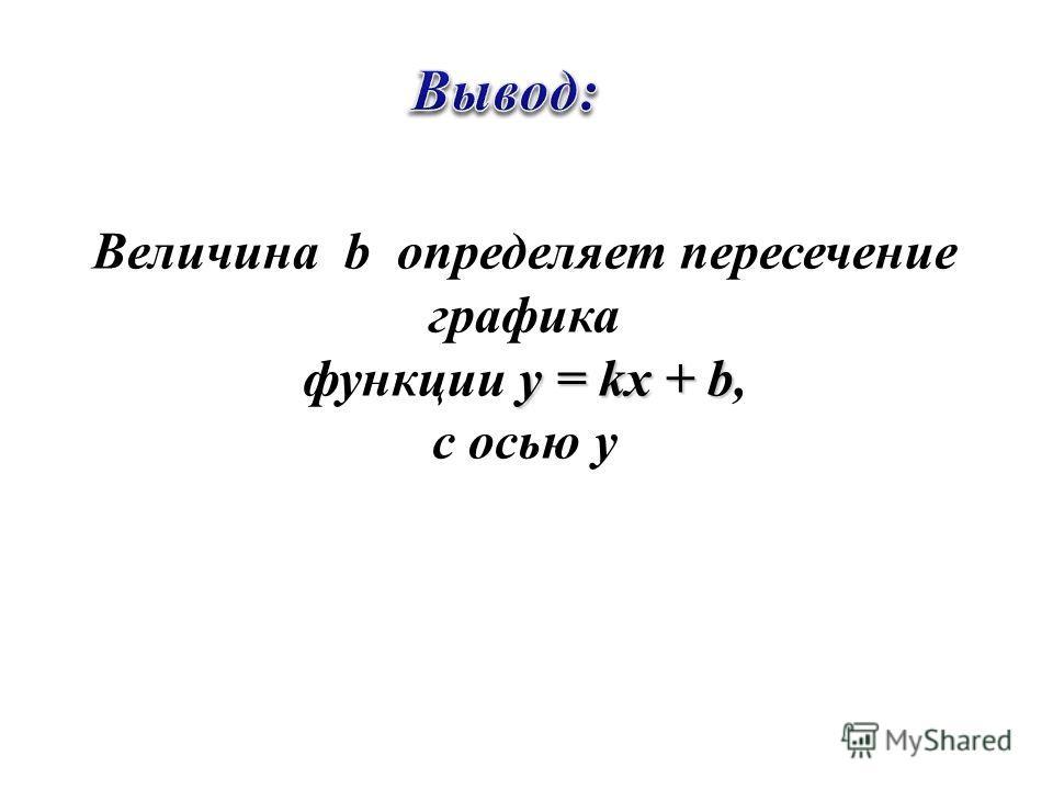 06.07.201210 Величина k определяет наклон графика y = kx + b функции y = kx + b,