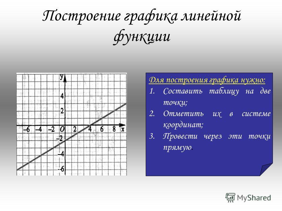 Функция, заданная формулой, где k, b любые числа, x аргумент, называется линейной Определение