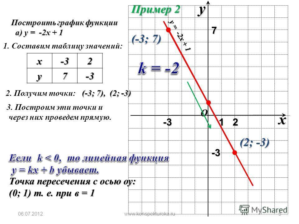 4 O x y 1 Пример 1 Построить график функции у = 2 х + 3, найти точку у = 2 х + 3, найти точку пересечения с осью оу. пересечения с осью оу. 1. Составим таблицу значений:х 01 у 35 2. Получим точки: (0; 3), (1; 5) 3. Построим эти точки и через них пров