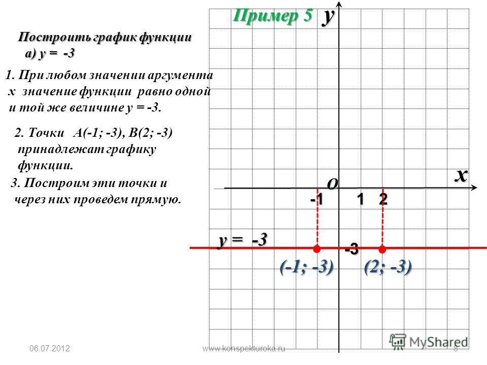 06.07.2012www.konspekturoka.ru7 O x y 1 Пример 4 1. Составим таблицу значений:х 06 у 47 2. Получим точки: (0; 4), (6; 7) 3. Построим эти точки и через них проведем прямую. 4 (0; 4) 67 (6; 7) Точка пересечения с осью оу: (0; 4) т. е. при в = 4