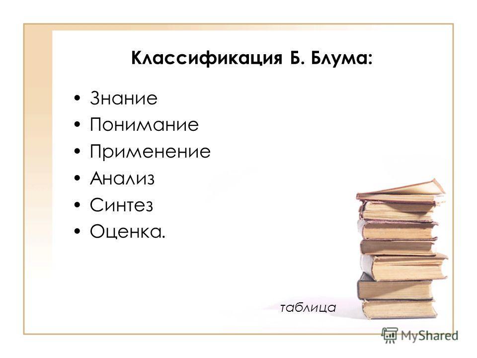 Классификация Б. Блума: Знание Понимание Применение Анализ Синтез Оценка. таблица