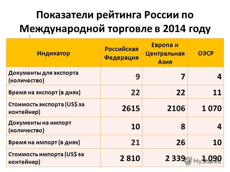 Показатели рейтинга России по Международной торговле в 2014 году DB 2012 РЕЙТ ИНГ 160 DB 2011 РЕЙТ ИНГ 166 ИЗМЕ НЕНИ Е РЕЙТ ИНГА 6 19 Индикатор Российская Федерация Европа и Центральная Азия ОЭСР Документы для экспорта (количество) 974 Время на экспо