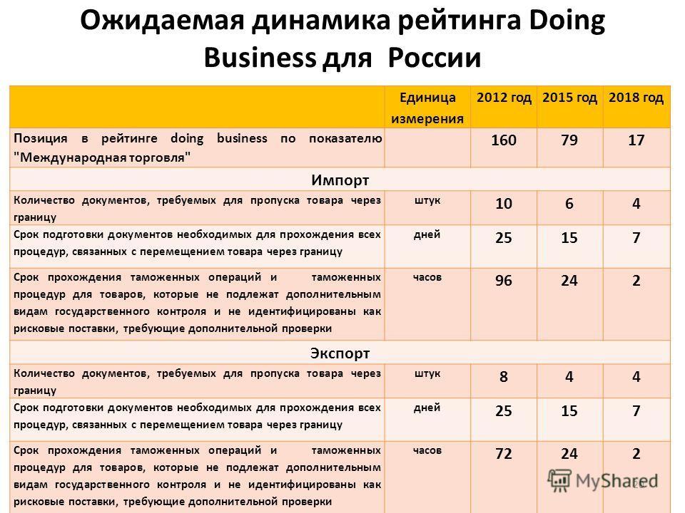 Ожидаемая динамика рейтинга Doing Business для России Единица измерения 2012 год 2015 год 2018 год Позиция в рейтинге doing business по показателю
