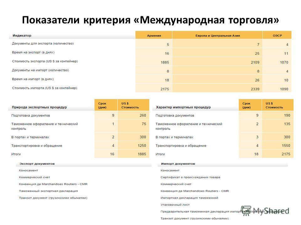 Показатели критерия «Международная торговля» 25