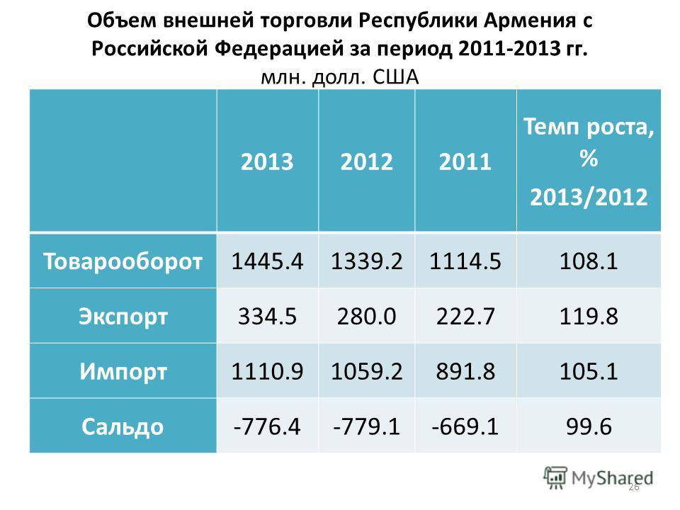 Объем внешней торговли Республики Армения с Российской Федерацией за период 2011-2013 гг. млн. долл. США 26 201320122011 Темп роста, % 2013/2012 Товарооборот 1445.41339.21114.5108.1 Экспорт 334.5280.0222.7119.8 Импорт 1110.91059.2891.8105.1 Сальдо-77