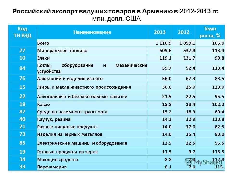 Российский экспорт ведущих товаров в Армению в 2012-2013 гг. млн. долл. США 27