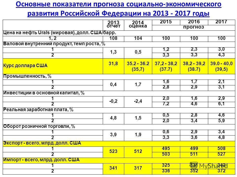 Основные показатели прогноза социально-экономического развития Российской Федерации на 2013 - 2017 годы 2013 отчет 2014 оценка 201520162017 прогноз Цена на нефть Urals (мировая), долл. США/барр. 1, 2108104100 Валовой внутренний продукт, темп роста, %