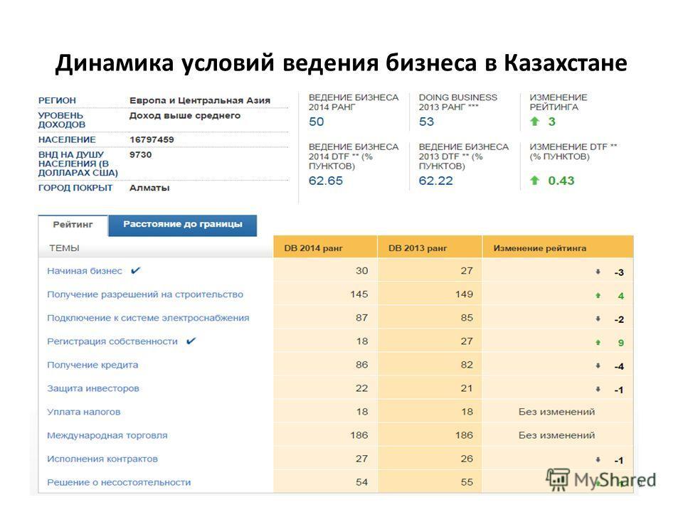 Динамика условий ведения бизнеса в Казахстане 30
