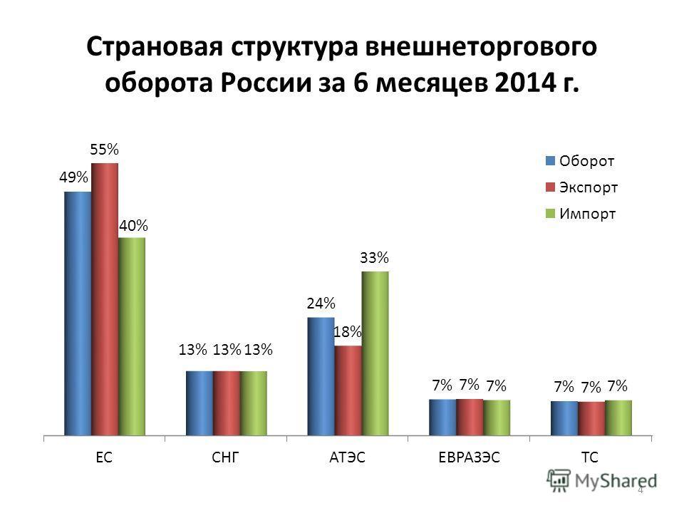 Страновая структура внешнеторгового оборота России за 6 месяцев 2014 г. 4