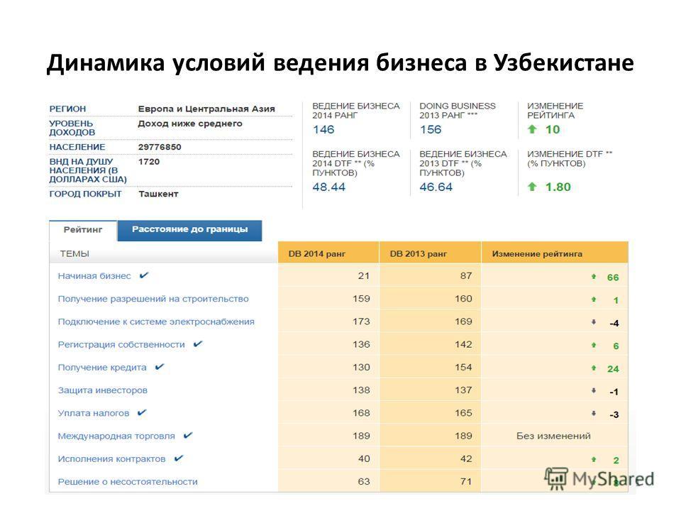 Динамика условий ведения бизнеса в Узбекистане 41