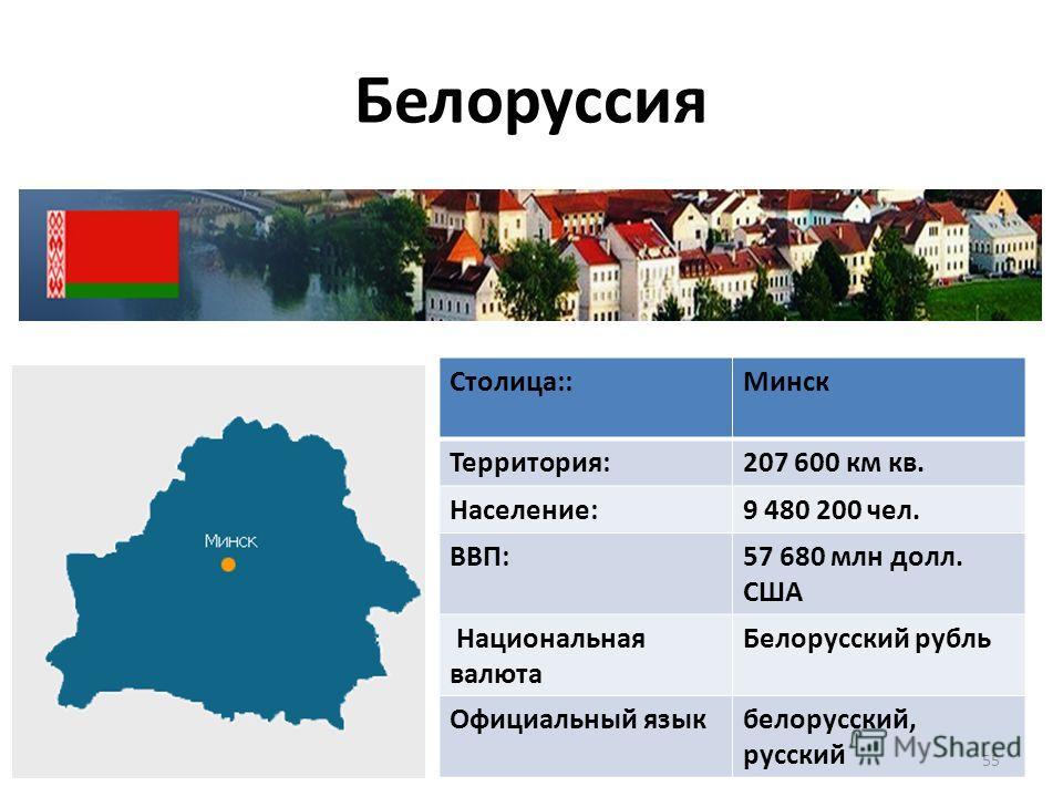 Белоруссия Столица::Минск Территория: 207 600 км кв. Население: 9 480 200 чел. ВВП: 57 680 млн долл. США Национальная валюта Белорусский рубль Официальный языкбелорусский, русский 55