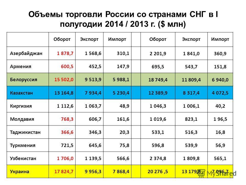 Объемы торговли России со странами СНГ в I полугодии 2014 / 2013 г. ($ млн) Оборот Экспорт Импорт Оборот Экспорт Импорт Азербайджан 1 878,71 568,6310,1 2 201,91 841,0360,9 Армения 600,5452,5147,9 695,5543,7151,8 Белоруссия 15 502,09 513,95 988,1 18 7