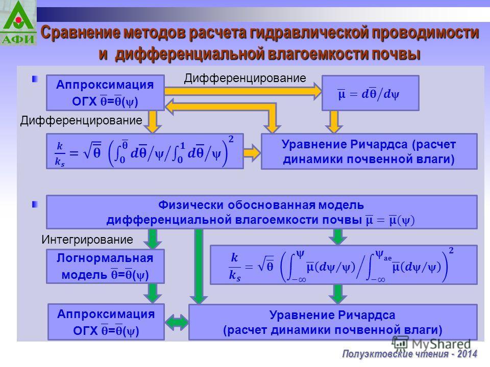 Сравнение методов расчета гидравлической проводимости и дифференциальной влагоемкости почвы Полуэктовские чтения - 2014 Дифференцирование Уравнение Ричардса (расчет динамики почвенной влаги) Интегрирование Уравнение Ричардса (расчет динамики почвенно